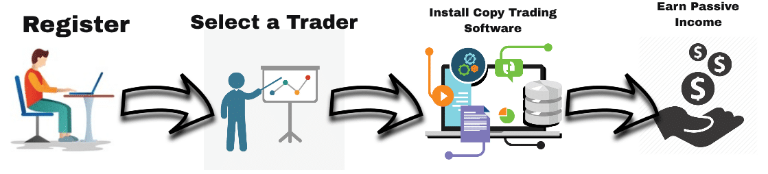 Copy Trading or Managed accounts