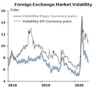 foreign exchange market volatility