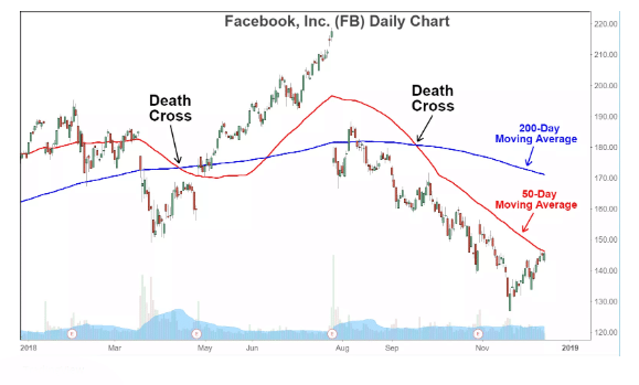 Example of Death Cross