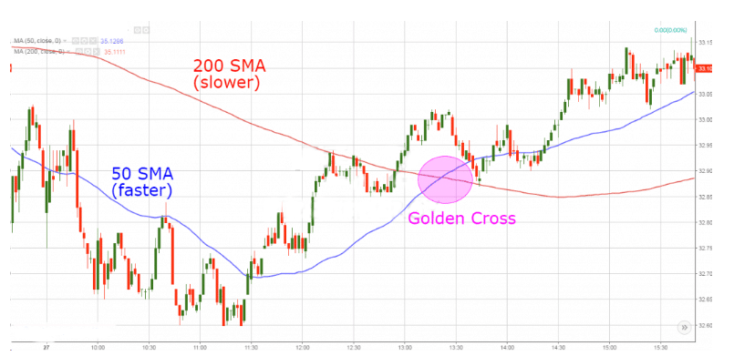 Example of Golden Cross #2