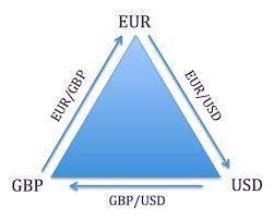 Triangular Arbitrage Strategy