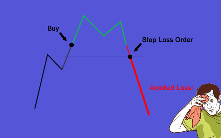 The Dangers Of Not Using A Stop Loss In Forex