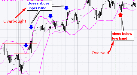 Overbought and oversold strategy