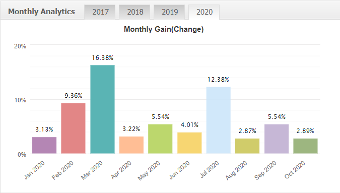 Capital Way monthly gain