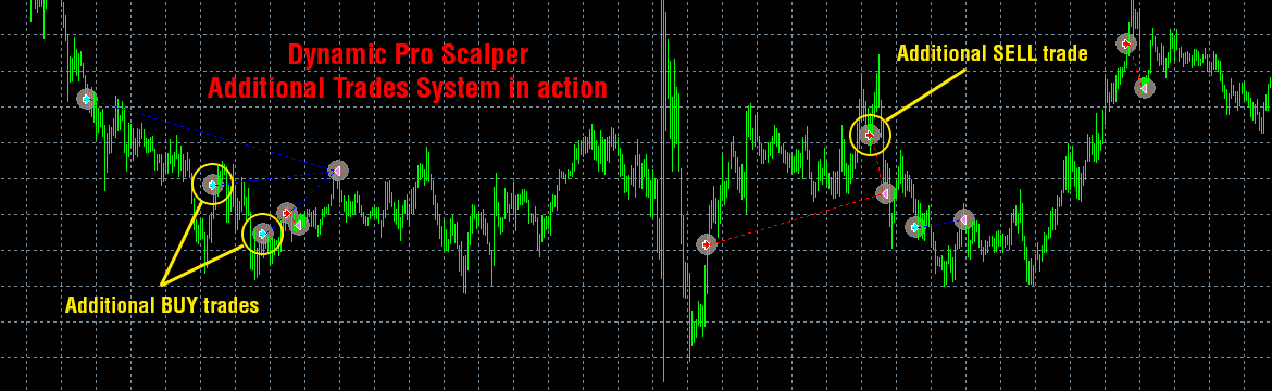 Dynamic Pro Scalper Trading Strategy