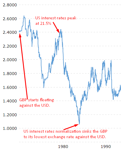 GBP vs. USD during the early years since floatation