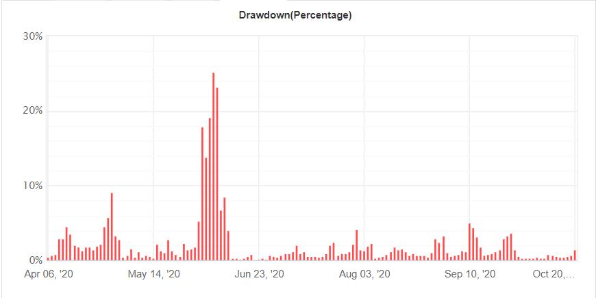 Forex Bot 28 high drawdowns