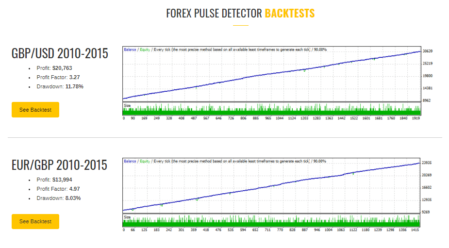 Forex Pulse Detector Trading Results