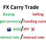 Interest Rates And The Carry Trade In Forex, Explained