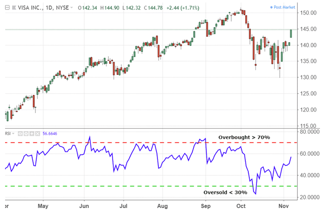 Overbought and Oversold conditions -  RSI