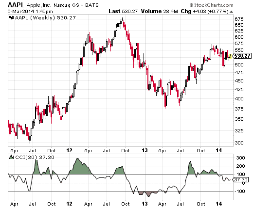 Oversold and Overbought conditions - Commodity Channel Index