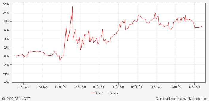 Smart Scalper Pro Trading Results