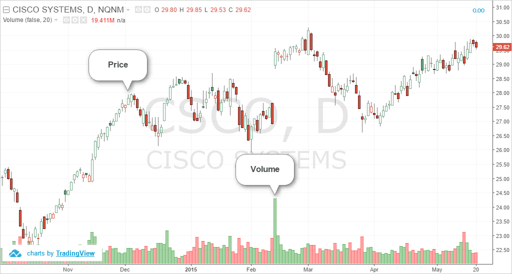 Price and Volume Chart for a Security