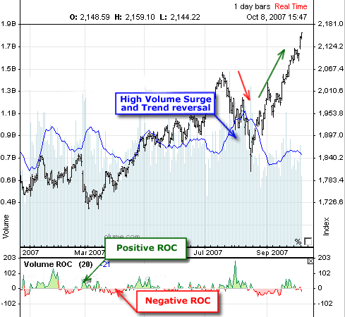 Positive and Negative ROC in Volume ROC Indicator