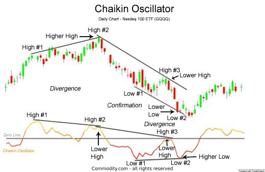 Divergences in the Chaikin Oscillator