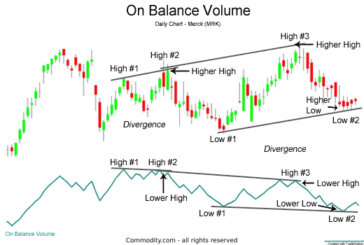 On-Balance Indicator showing Trend Reversals and Divergences