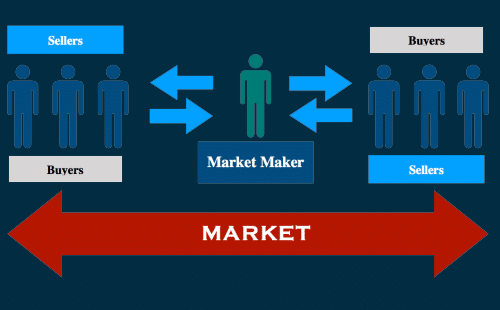 What Are Market Makers?