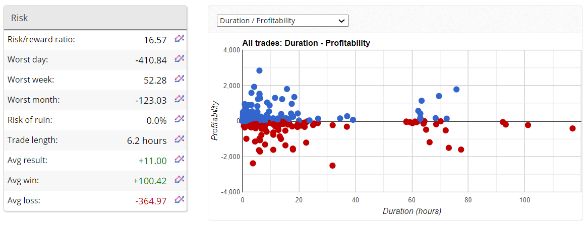 Aeron Robot Trading Results