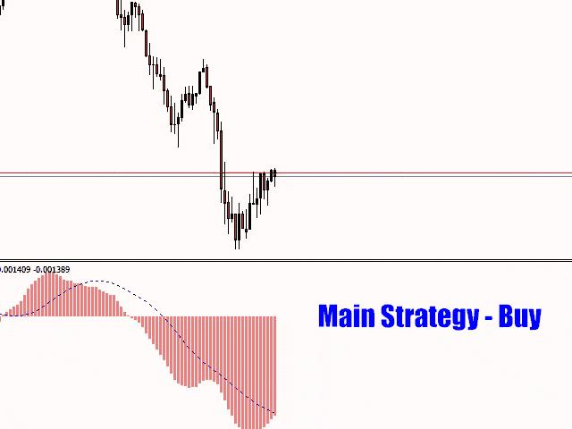 Ninja Scalper Trading Strategy