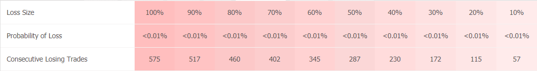 Swing VIP EA trading results