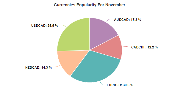 Swing VIP EA currency popularity