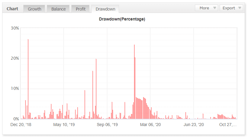 Trader's Moon drawdown