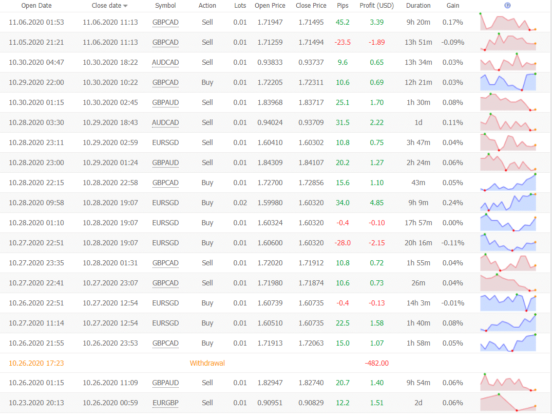 Trader's Moon Trading Results