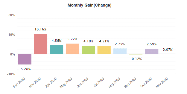 Trader's Moon monthly gain