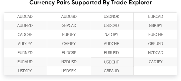 Trade Explorer currency pairs