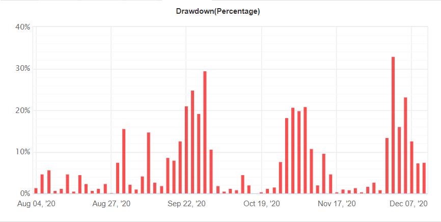 FX Track Pro drawdown