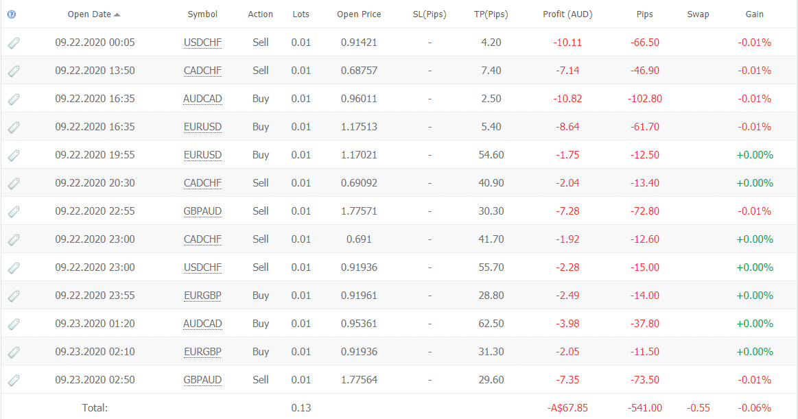 ICHI Scalper trading results
