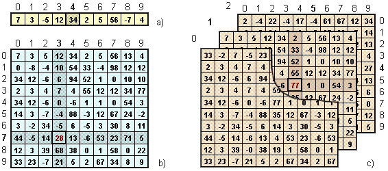 One-dimension and multi-dimensional arrays
