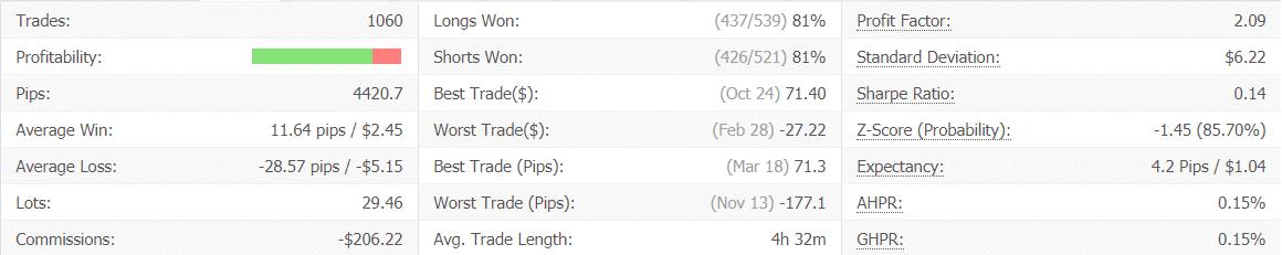NCM Signal advanced statistics