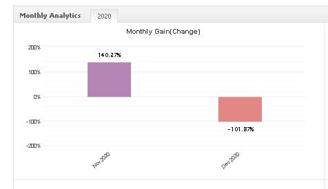 Progressive EA monthly gain