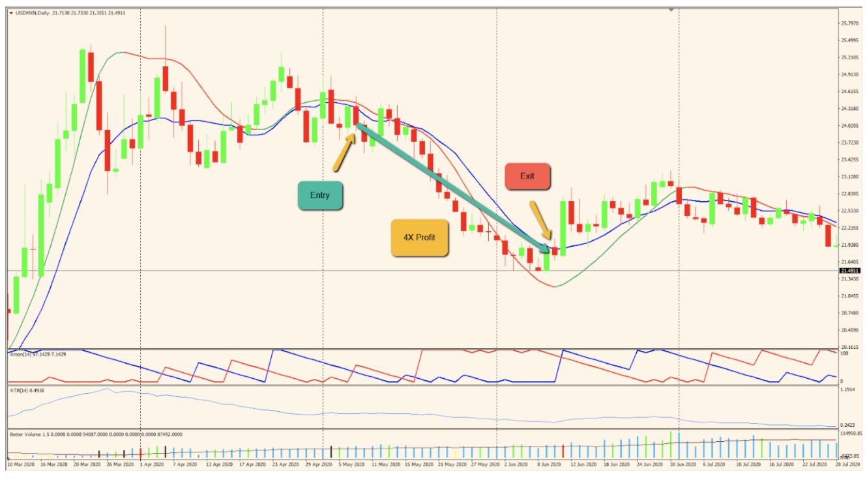 Thunder 30 Signals Trading Strategy