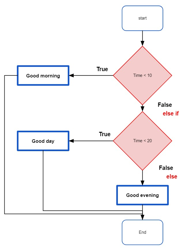 Flowchart of ELSE-IF statement