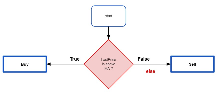 Flowchart of IF and ELSE statement