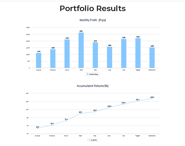 Edge Trading - Trading Results