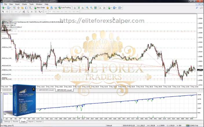 Elite Forex Scalper Trading Strategy