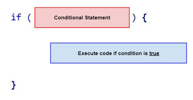 Anatomy of an IF statement