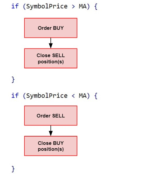 Same conditional statements as Fig.55 in code