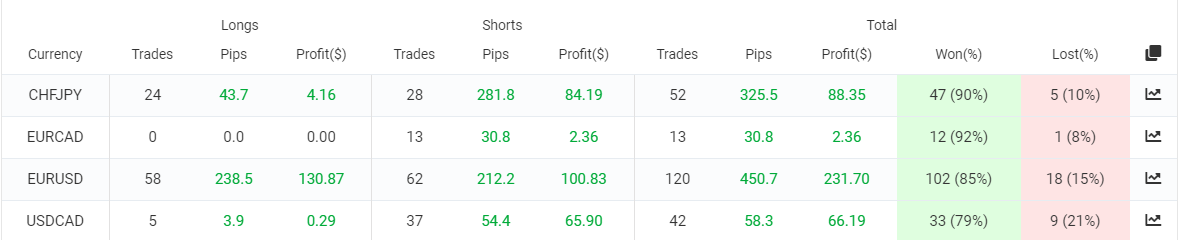 Speed Magic trading results