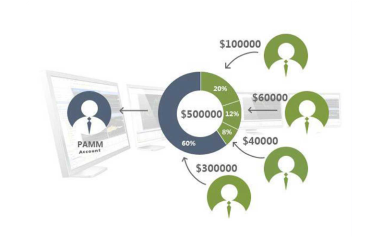 Tips On Selecting The Best PAMM Account