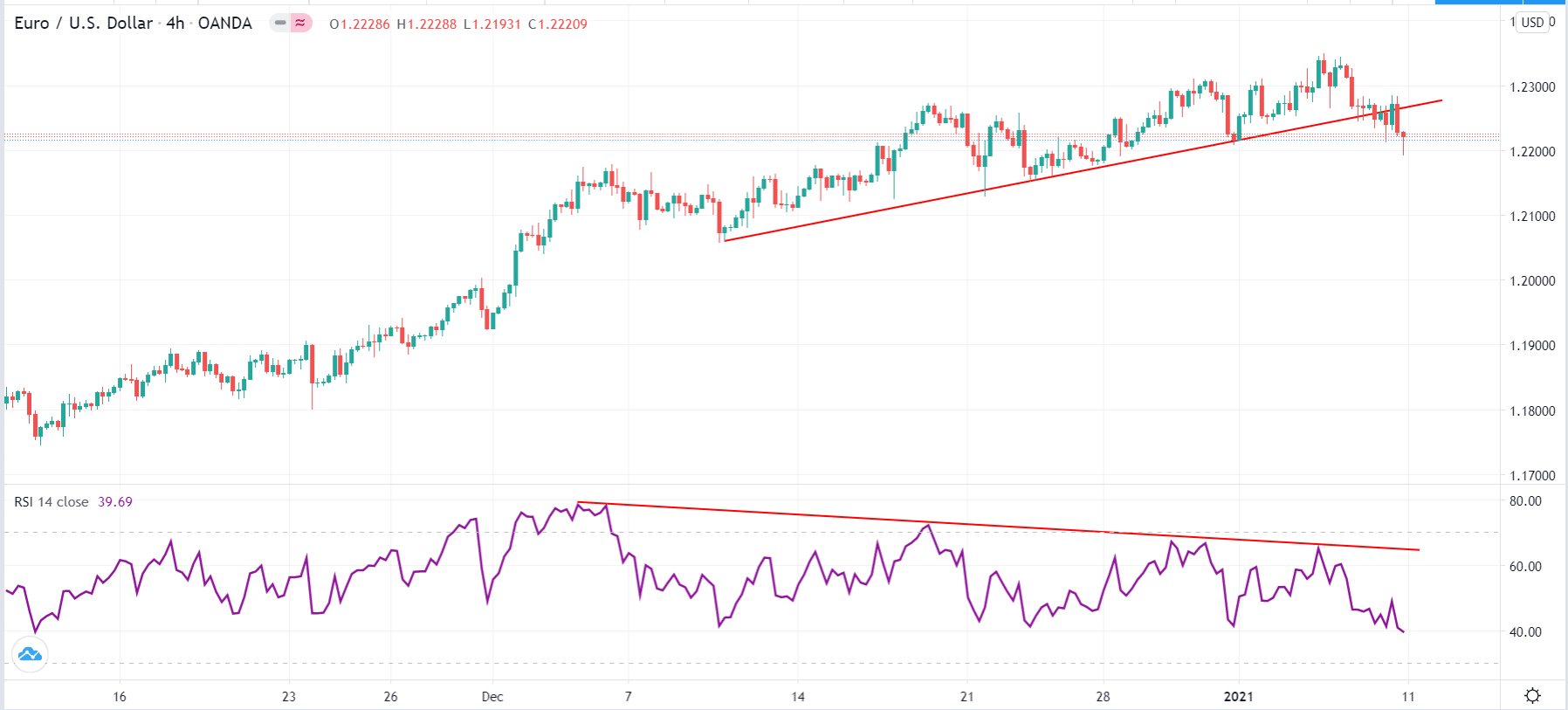 EUR/USD divergence