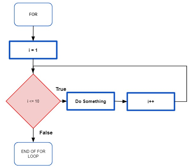 Flowchart of a FOR loop