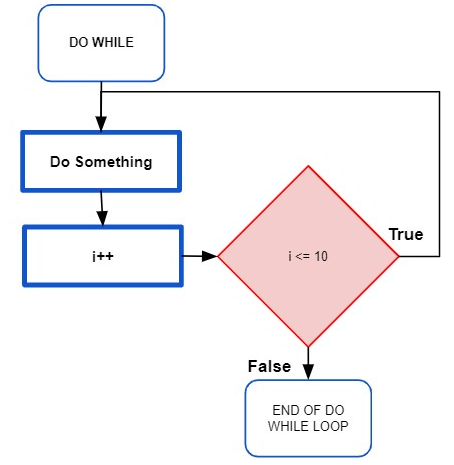 Flowchart of a DO WHILE loop