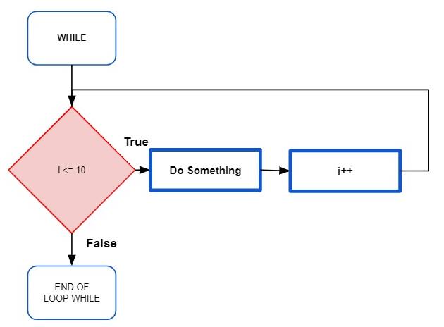 Flowchart of a WHILE loop
