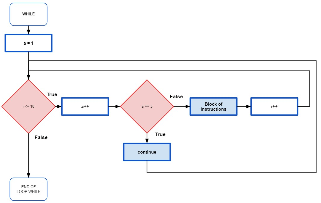 Flowchart of an example of a CONTINUE control statement within a WHILE loop