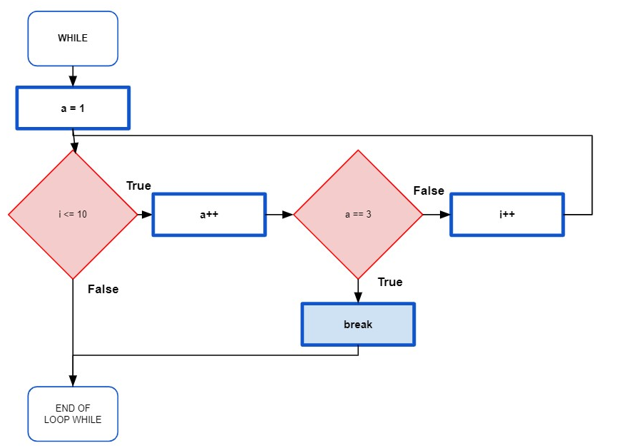 Flowchart of an example of a BREAK control statement within a WHILE loop