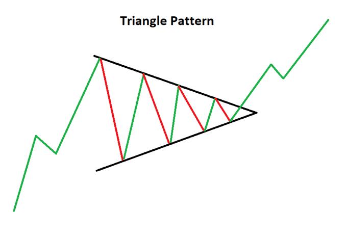 Symmetrical triangle
